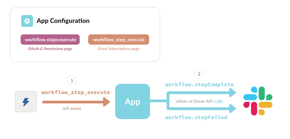 Steps from Apps User Flow