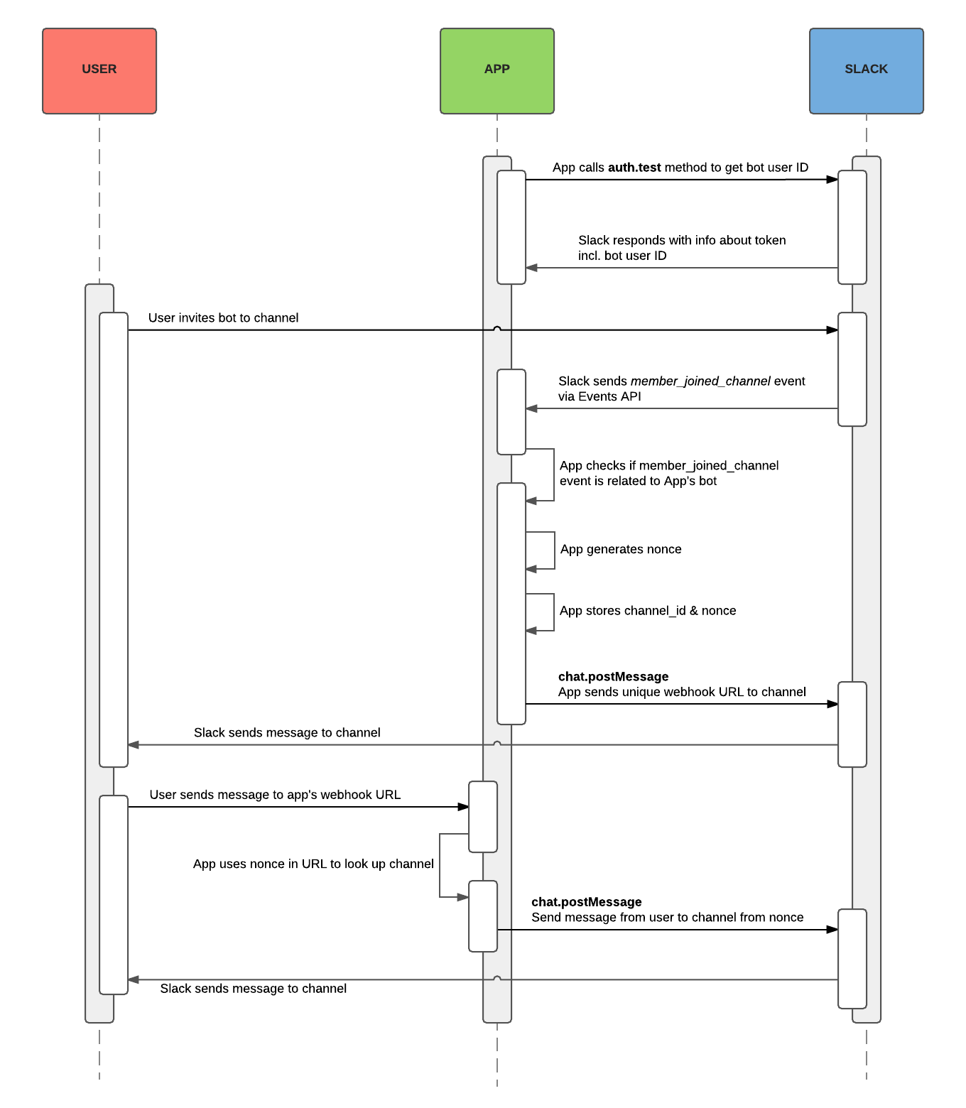Effective comparentemnatizlation with per-channel webhooks