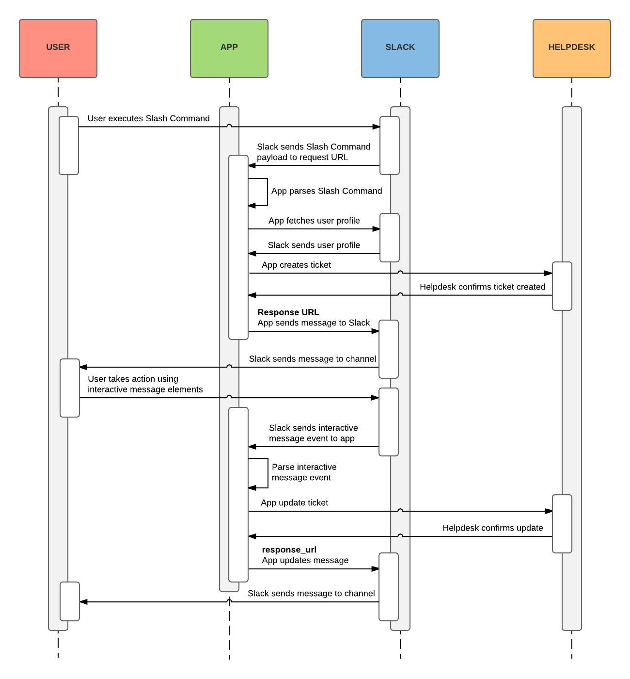 A flow diagram detailing a slash command that triggers a dialog