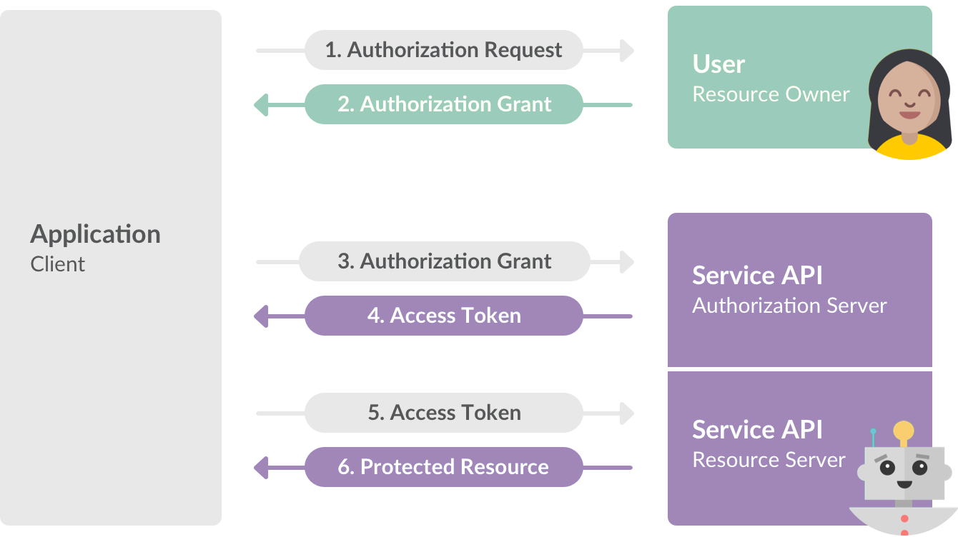 Negotiating tokens with Slack's OAuth 2.0 authorization flow