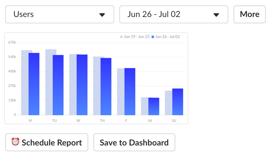 Generated image of chart with options to select dates, save to dashboard and schedule report.