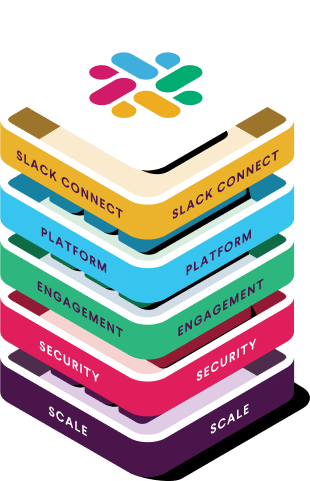 Illustration of the different components of Slack for enterprise, like security and scale