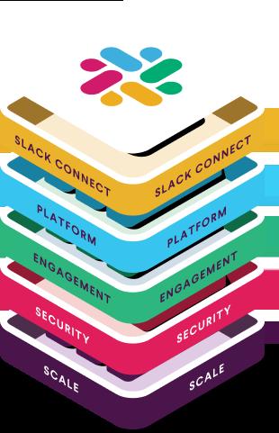 Ilustración de los diferentes componentes de Slack para empresas, como seguridad y escala