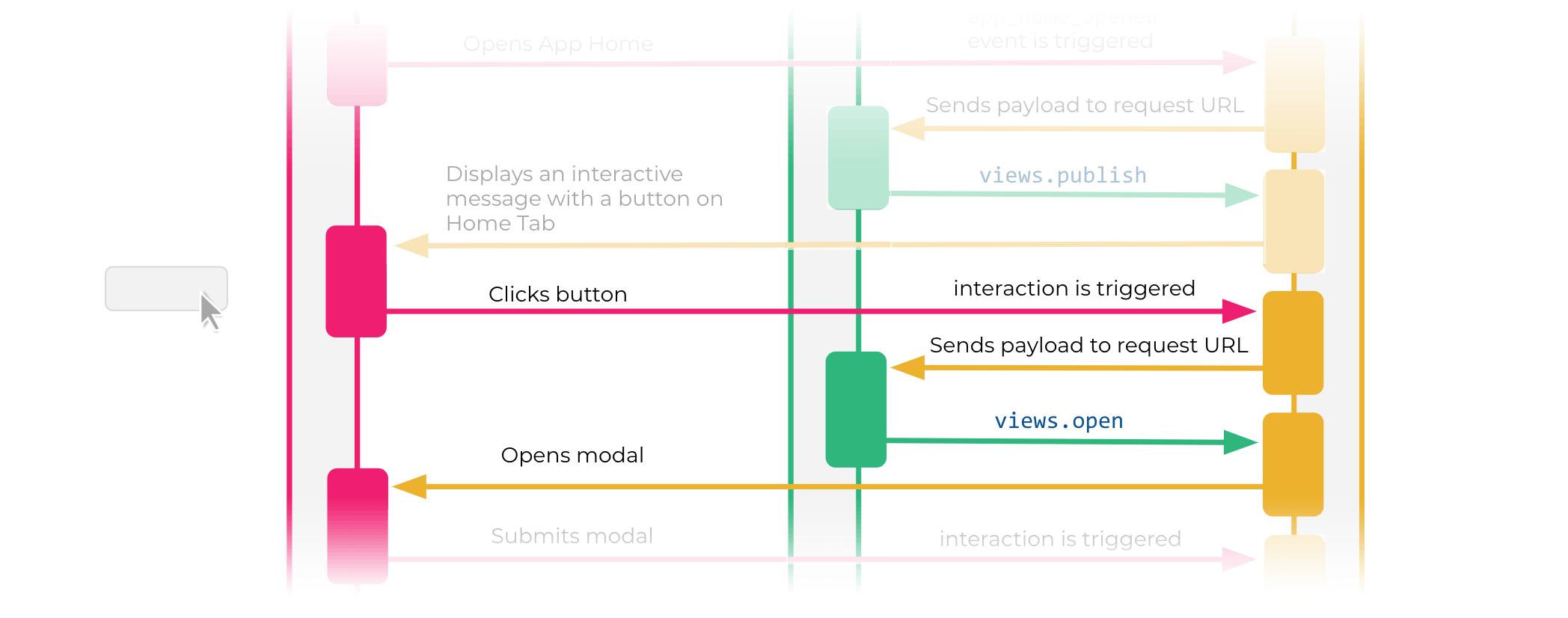 Slack diagram