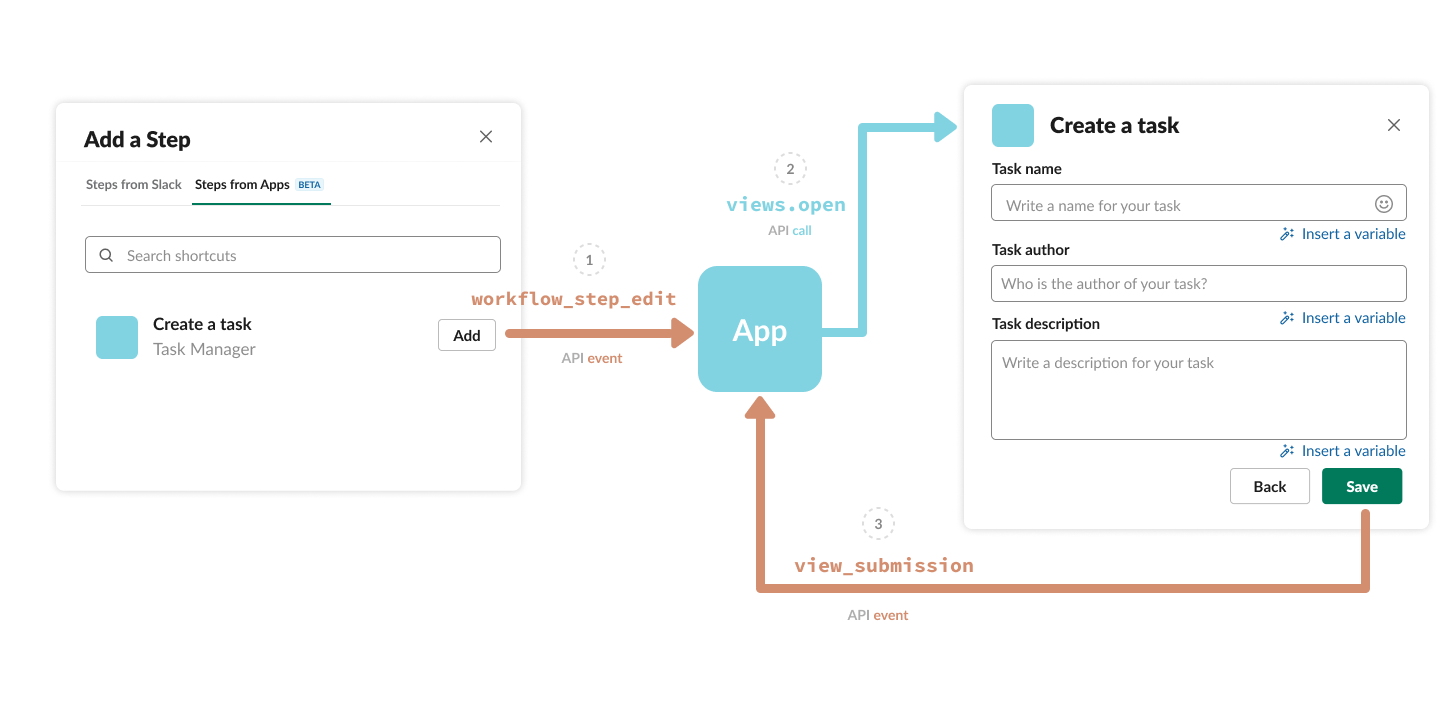 Steps from Apps Builder Flow